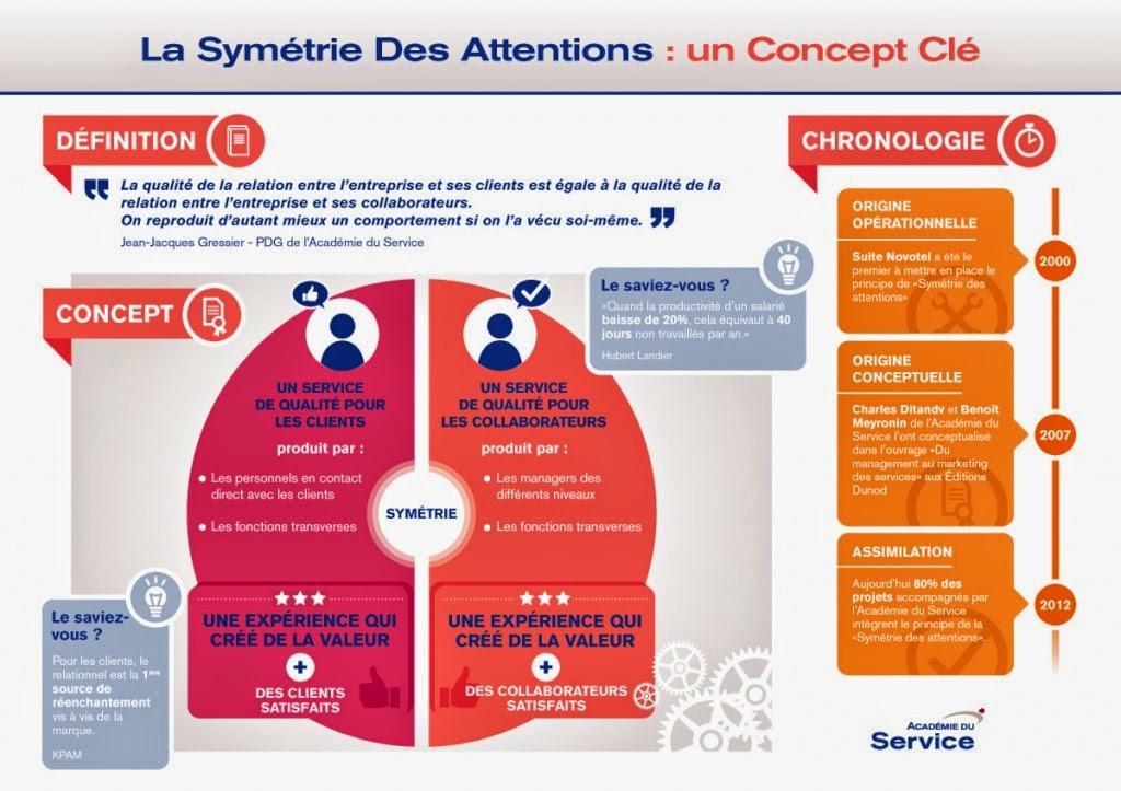 Symetrie-des-intentions---esn-lille-ssii-grenoble-paris-lyon-nantes-bordeaux-hardis-group